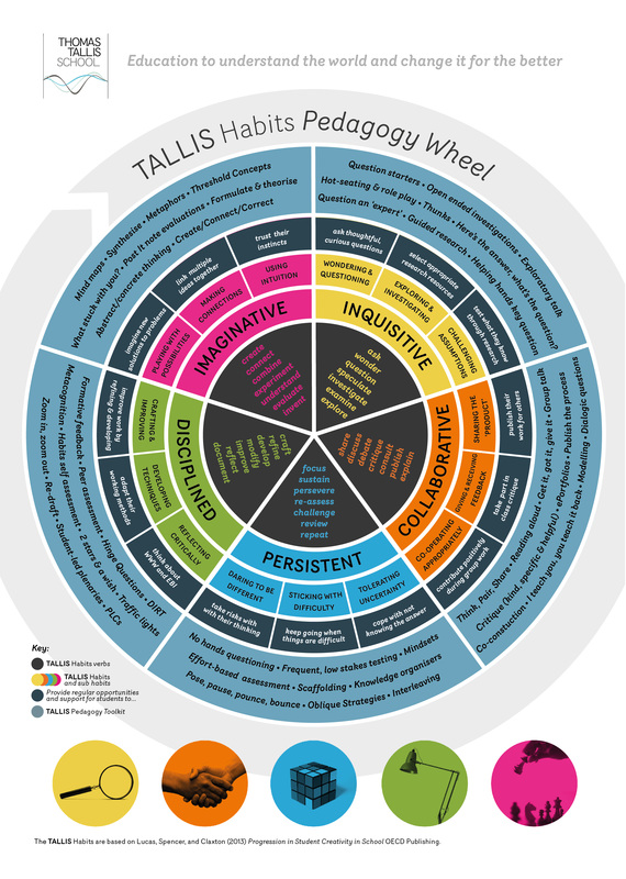 Tallis Pedagogy Wheel Guide
